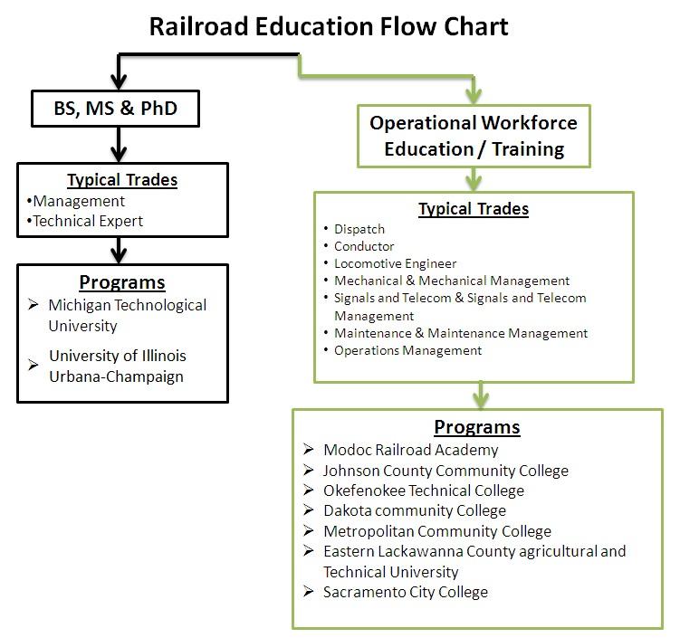 Options in Rail Education | Rail Transportation Program